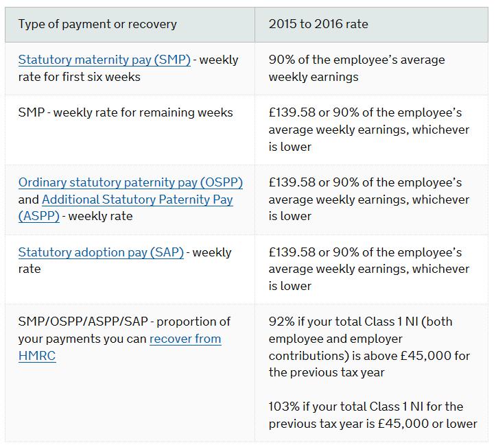 Statutory sick pay - Wikipedia