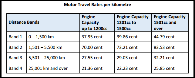 Civil Service Mileage Rates Documentation Thesaurus