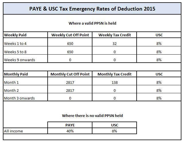 Emergency Basis Documentation Thesaurus Payroll Manager Ireland